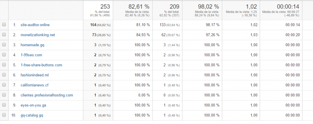 trafico spam google analytics